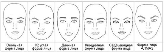 Определяем форму лица