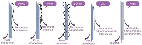 Разновидности 3D мезонитей
